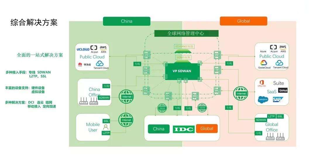 全球网络-加速解决方案.jpg